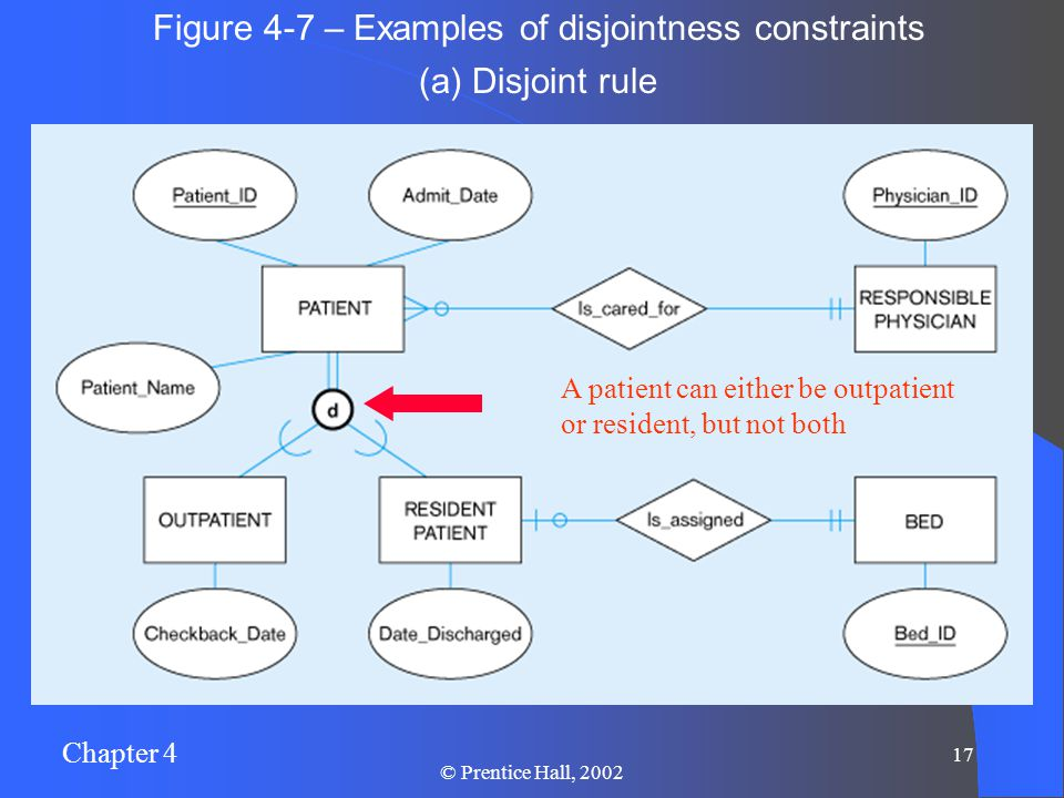 Chapter 4 17 © Prentice Hall, 2002 (a) Disjoint rule Figure 4-7 – Examples of disjointness constraints A patient can either be outpatient or resident, but not both