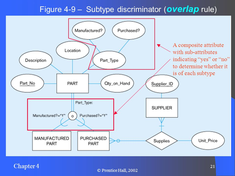 """Chapter 4 21 © Prentice Hall, 2002 Figure 4-9 – Subtype discriminator ( overlap rule) A composite attribute with sub-attributes indicating """"yes"""" or """"n"""