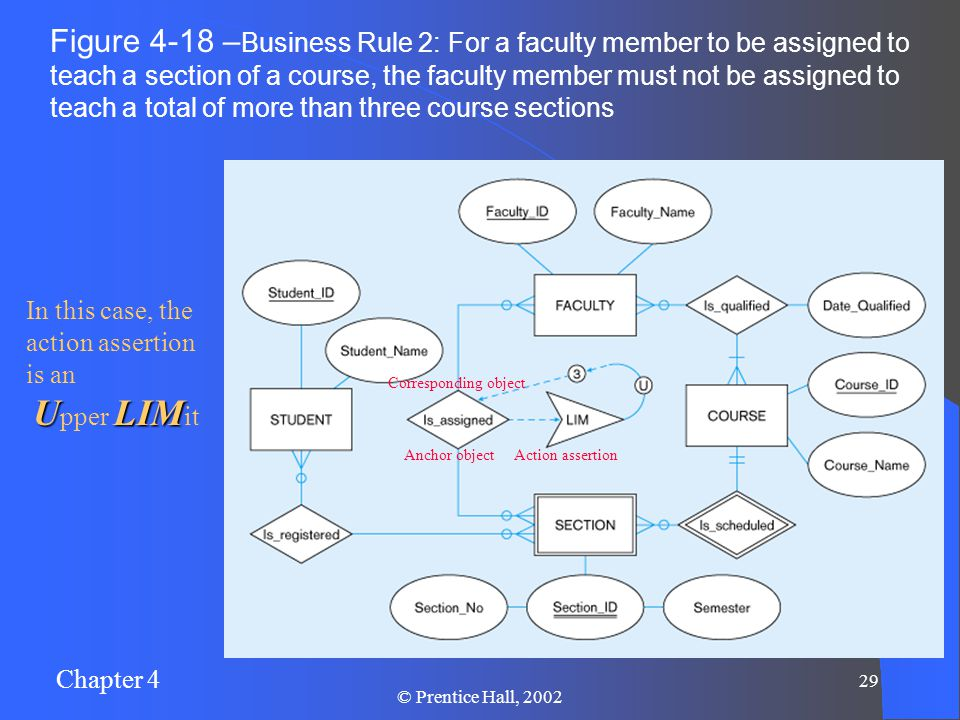 Chapter 4 29 © Prentice Hall, 2002 Figure 4-18 – Business Rule 2: For a faculty member to be assigned to teach a section of a course, the faculty member must not be assigned to teach a total of more than three course sections Action assertionAnchor object Corresponding object In this case, the action assertion is an ULIM U pper LIM it