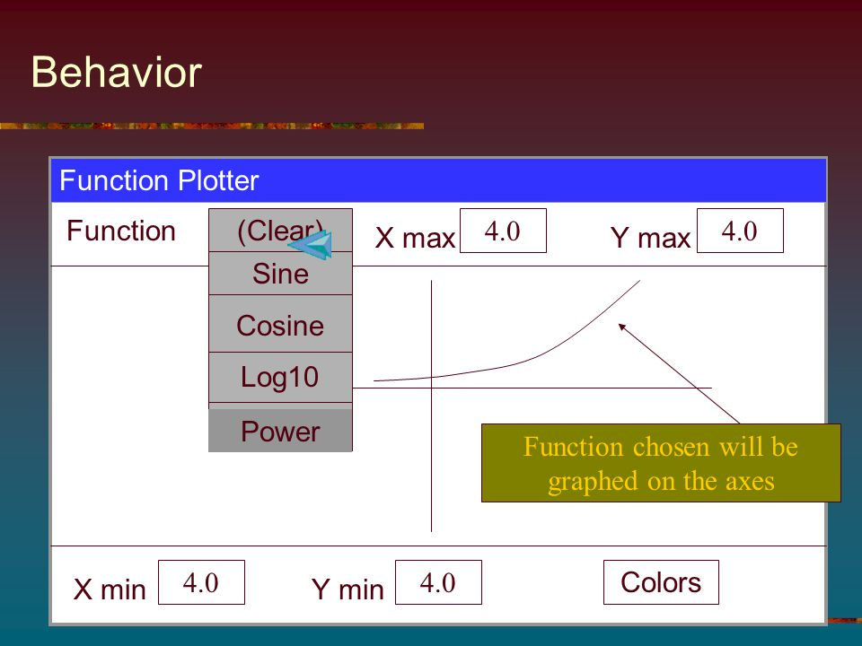Behavior Function Plotter Function X max 4.0 Y max 4.0 X min 4.0 Y min 4.0 Colors (Clear) Function chosen will be graphed on the axes Sine Cosine Log1