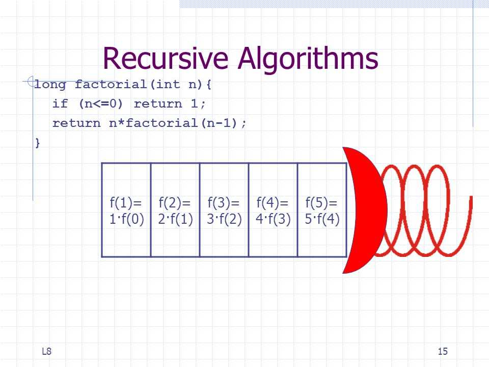 L815 Recursive Algorithms long factorial(int n){ if (n<=0) return 1; return n*factorial(n-1); } f(1)= 1·f(0) f(2)= 2·f(1) f(3)= 3·f(2) f(4)= 4·f(3) f(5)= 5·f(4)