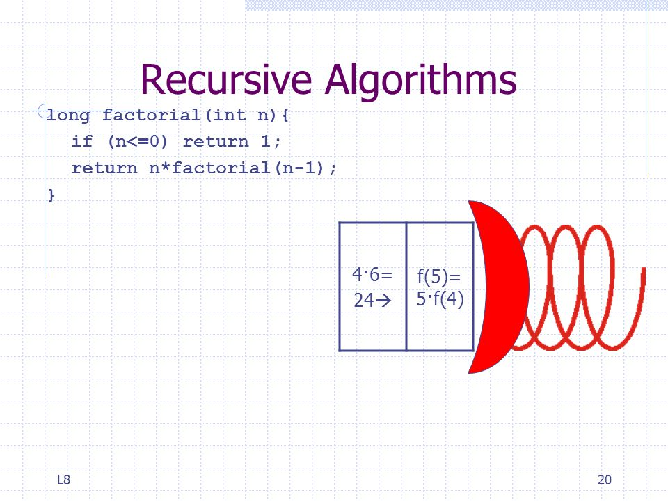 L820 Recursive Algorithms long factorial(int n){ if (n<=0) return 1; return n*factorial(n-1); } 4·6= 24  f(5)= 5·f(4)