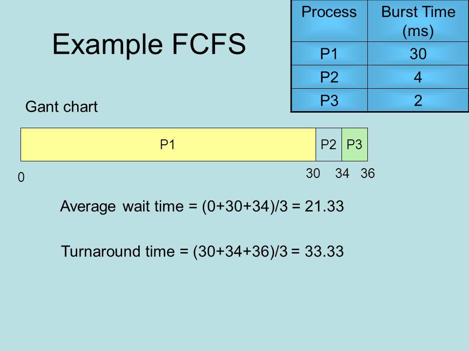 ProcessBurst Time (ms) P130 P24 P32 P1 0 P3P2 363430 Average wait time = (0+30+34)/3 = 21.33 Turnaround time = (30+34+36)/3 = 33.33 Gant chart Example FCFS