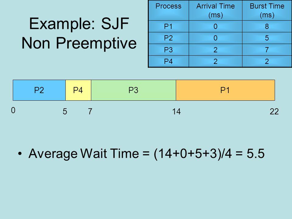 ProcessArrival Time (ms) Burst Time (ms) P108 P205 P327 P422 Example: SJF Non Preemptive P2P4 5 0 72214 P1P3 Average Wait Time = (14+0+5+3)/4 = 5.5