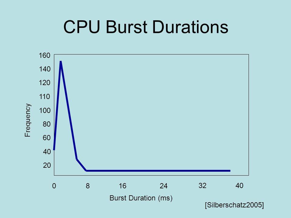 CPU Burst Durations 802416 3240 140 120 110 100 80 60 40 20 160 Frequency Burst Duration (ms) [Silberschatz2005]