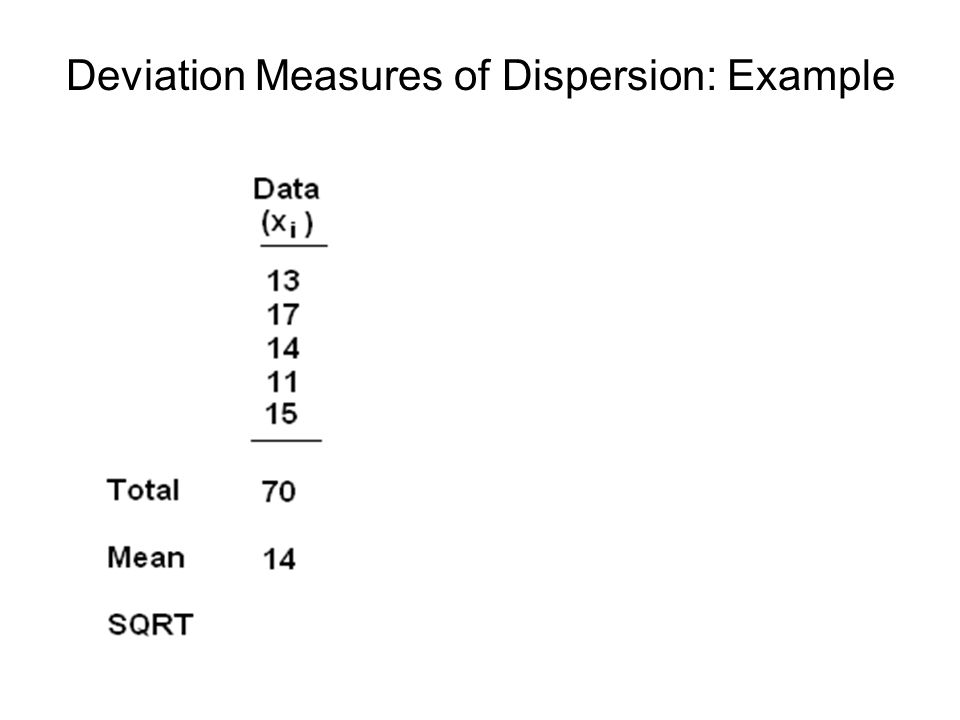 Deviation Measures of Dispersion: Example