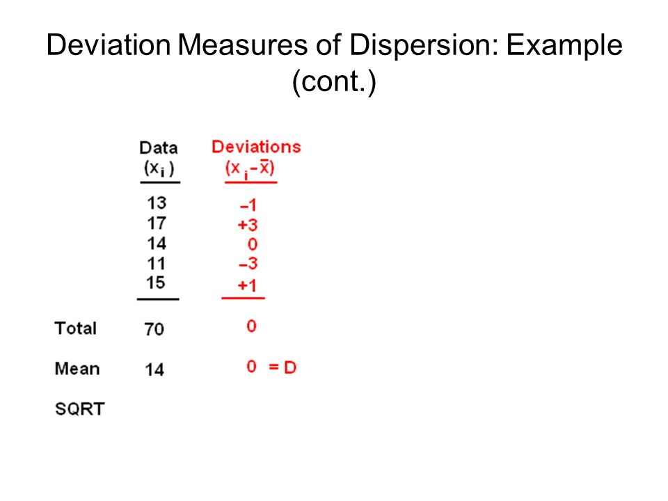 Deviation Measures of Dispersion: Example (cont.)