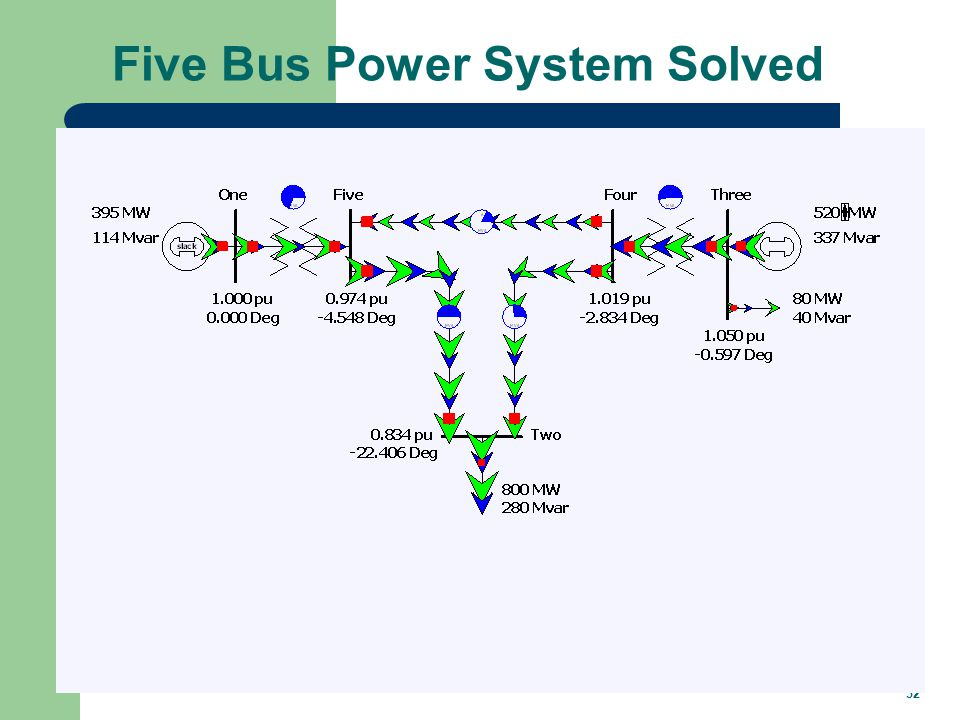 32 Five Bus Power System Solved