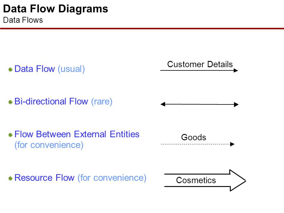 Data Flow Diagrams External Entities d Supplier