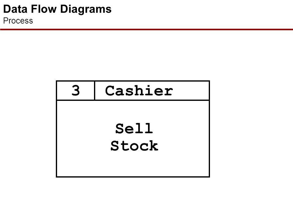 Data Flow Diagrams Data Flows Cosmetics Goods Customer Details Data Flow (usual) Bi-directional Flow (rare) Flow Between External Entities (for conven