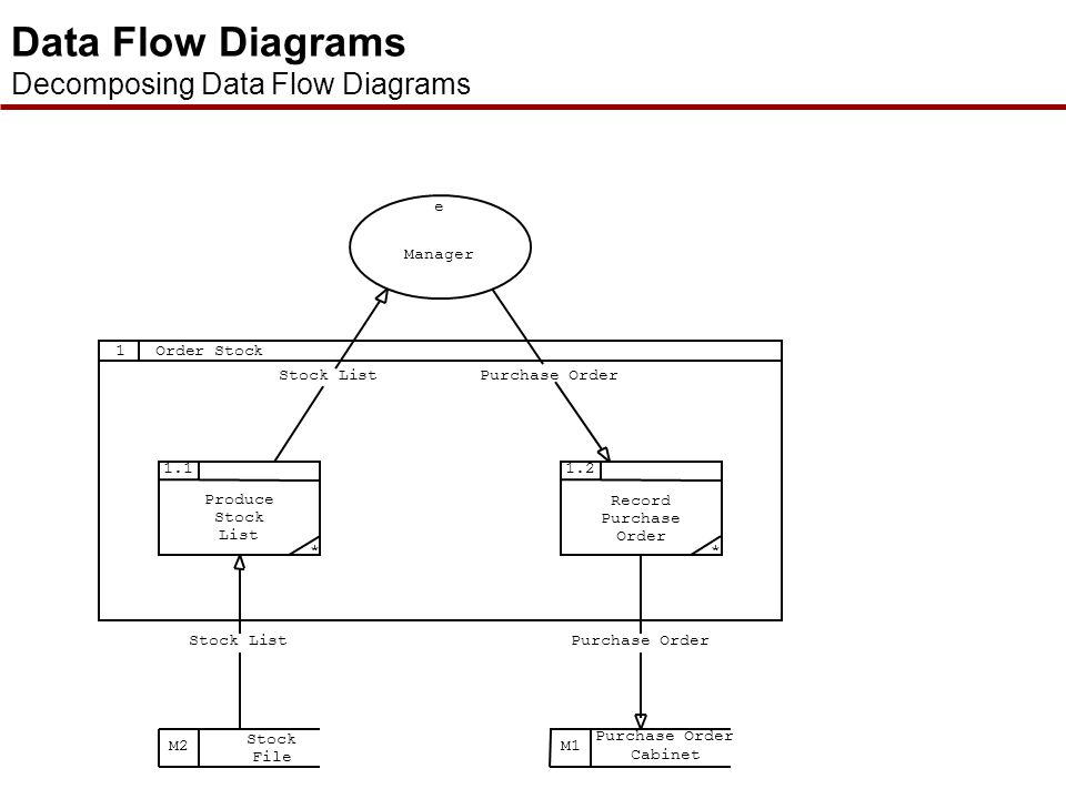  Any process on a DFD may be broken up into several sub-processes which, when viewed collectively, make up that process  Thus for example we may bre