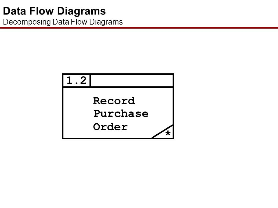 Elementary Process Description System: Small Stock DFD Type: Current Process Name: Record Purchase Order Process Id: 1.2 Managers give the stock clerk