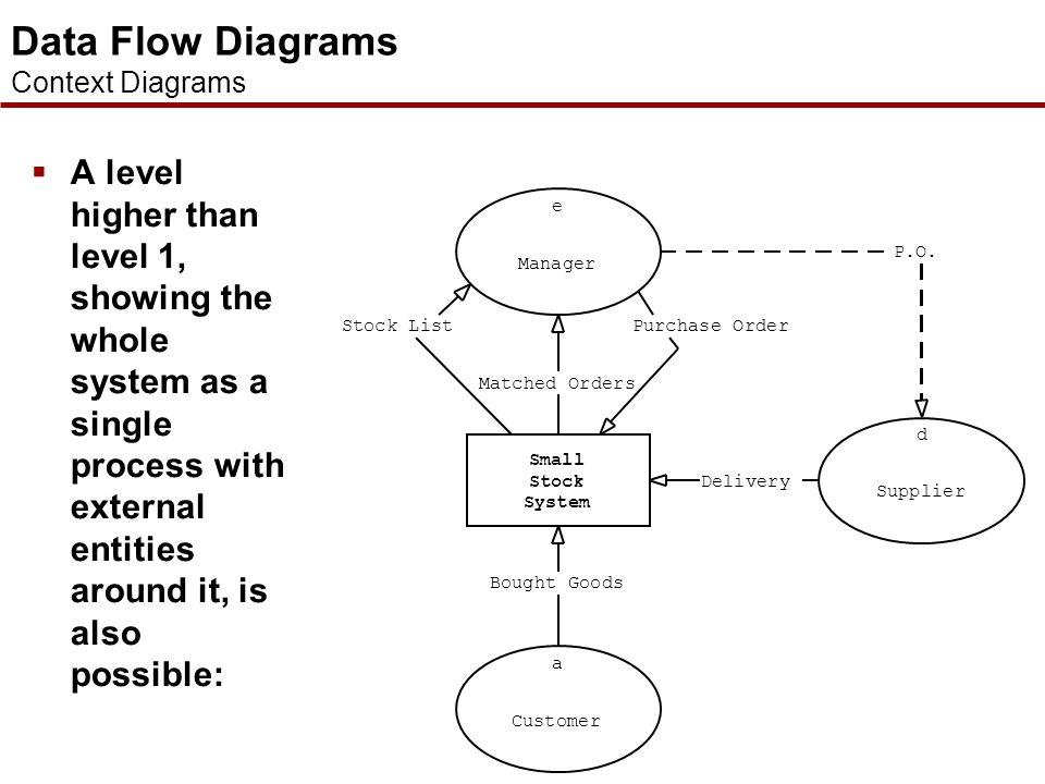 Data Flow Diagrams Decomposing Data Flow Diagrams
