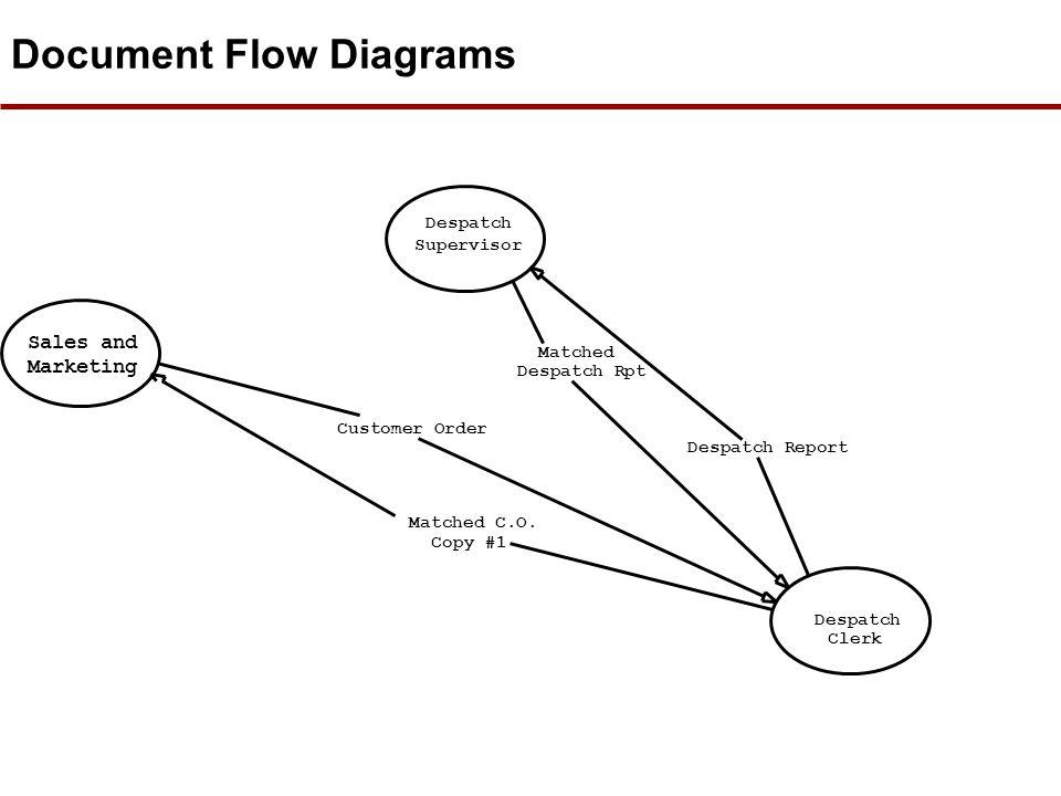 Document Flow Diagrams Supplier Invoice P.O.Clerk Supplier Delivery Times Stock Clerk Stock Clerk Stock Report Purchaser Stock Clerk Stock Report Desp