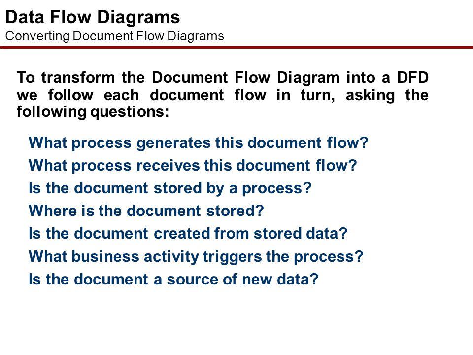 Document Flow Diagrams Despatch Clerk Despatch Supervisor Customer Order Matched Despatch Rpt Despatch Report Matched C.O. Copy #1 Sales and Marketing