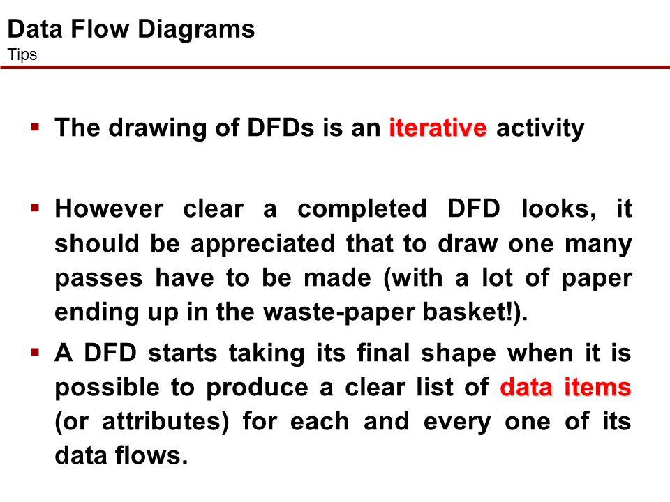 Relationship Between Processing Models Business Activity Model Data Flow Model Resource Flow DiagramDocument Flow Diagram