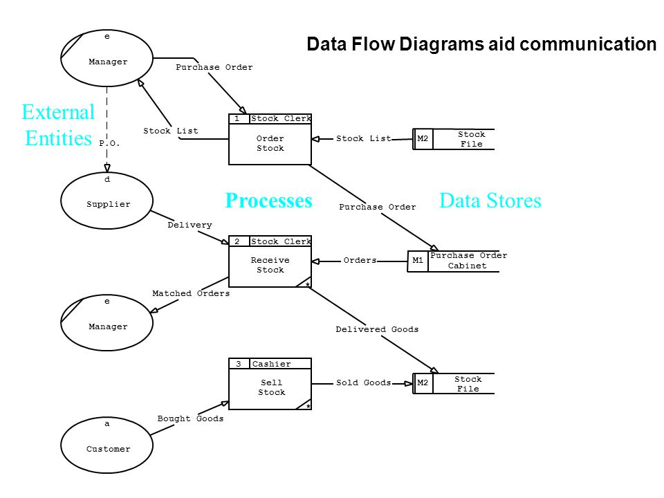 Data Flow Diagrams A communication aid  Before we see how to produce a DFD we will show how a DFD can be used to communicate with users (who are not