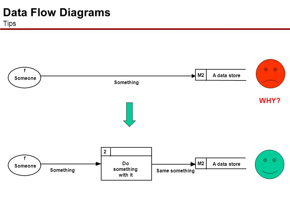  As with processes, data stores should both receive information for storing and provide it for further processing  If a data store exists without a