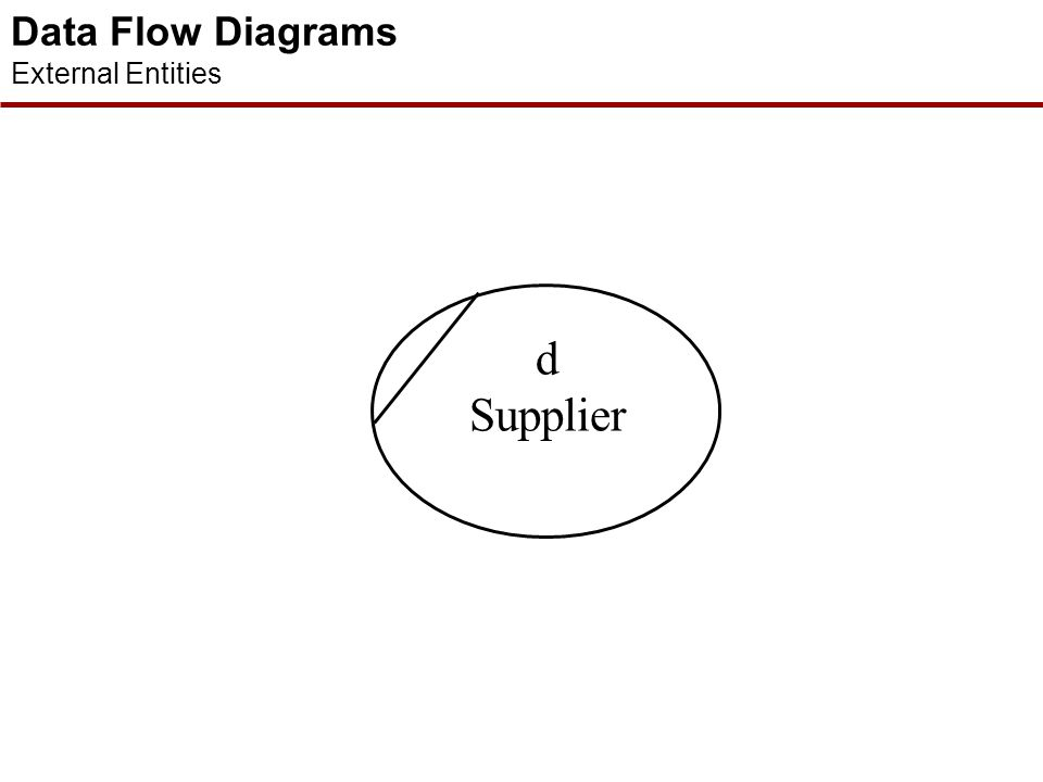 Data Flow Diagrams DFD Notation external entitydata flow processdata store  The DFD is a diagram that consists principally of four symbols, namely th