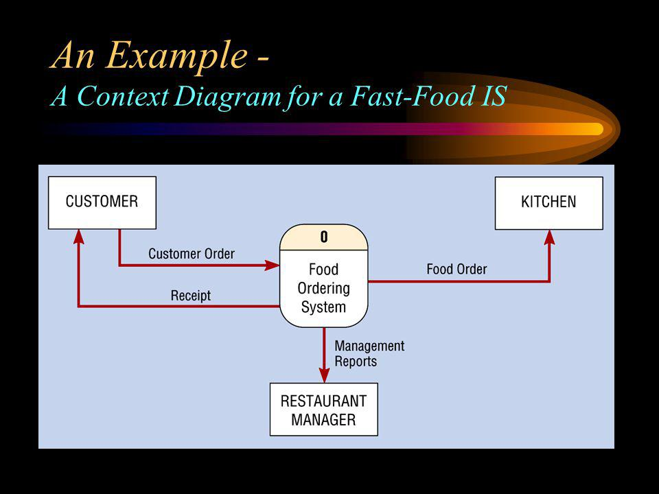 An Example - A Context Diagram for a Fast-Food IS