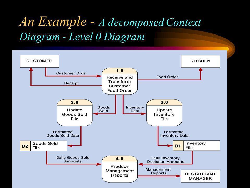 An Example - A decomposed Context Diagram - Level 0 Diagram