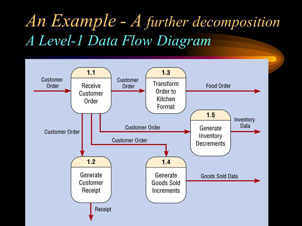 An Example - A further decomposition A Level-1 Data Flow Diagram