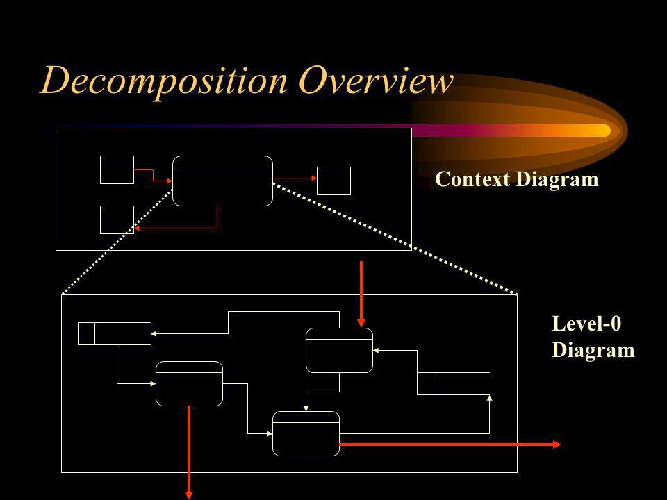 Decomposition Overview Context Diagram Level-0 Diagram