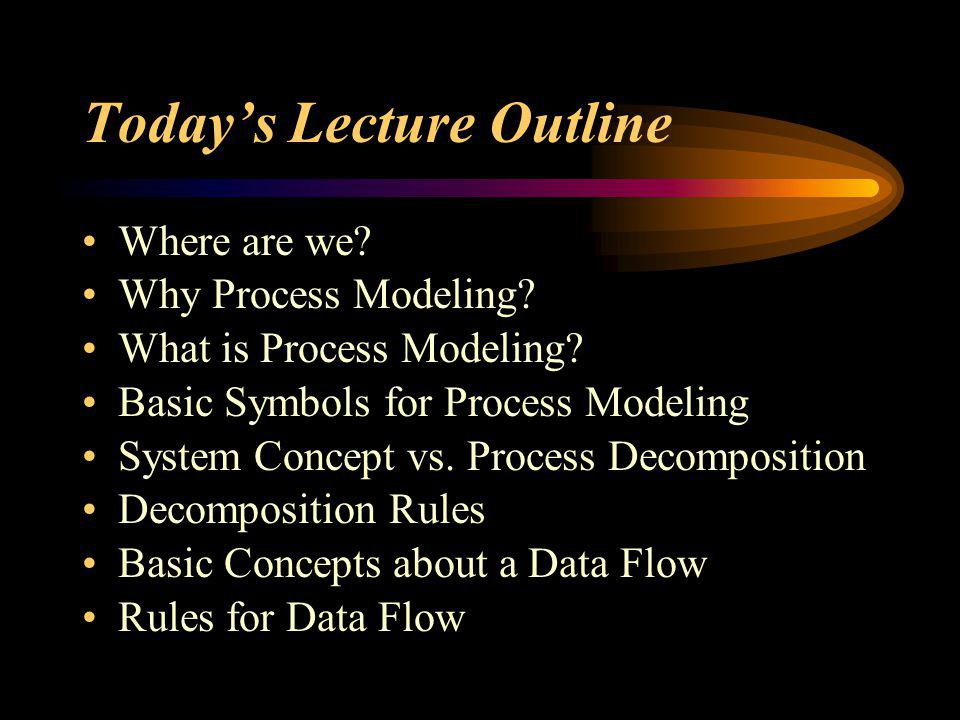Today's Lecture Outline Where are we? Why Process Modeling? What is Process Modeling? Basic Symbols for Process Modeling System Concept vs. Process De