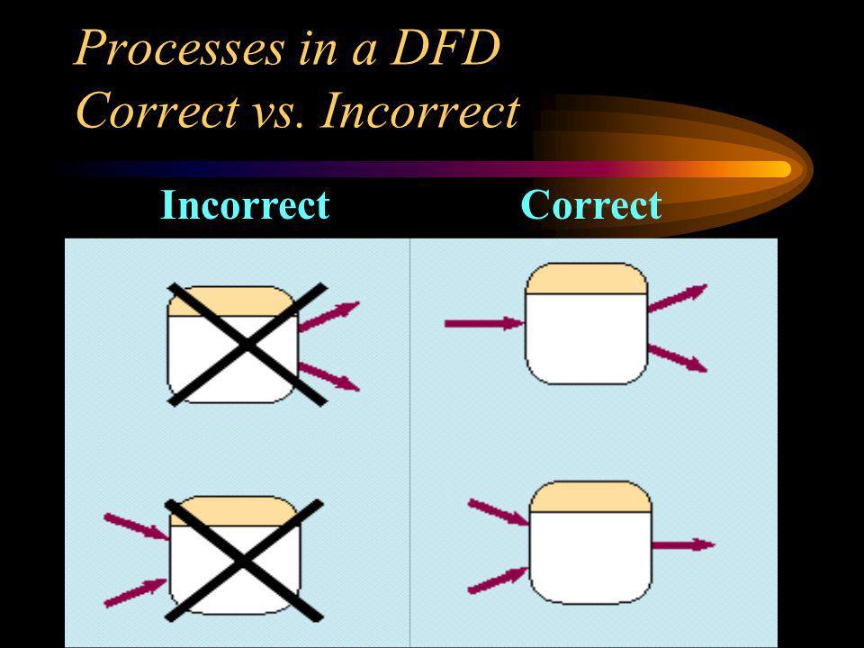 Processes in a DFD Correct vs. Incorrect IncorrectCorrect