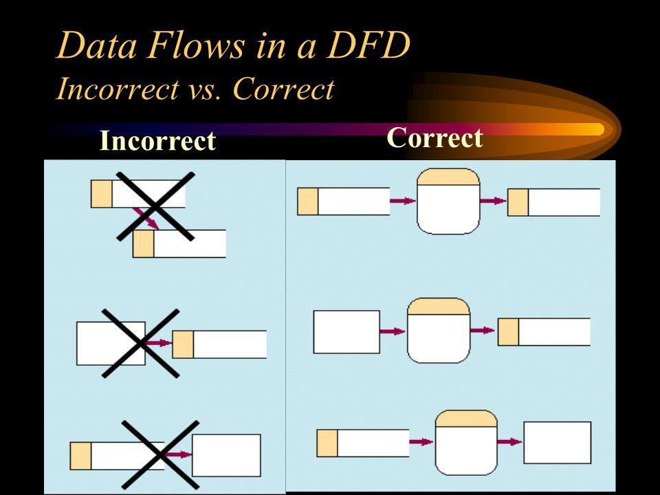 Data Flows in a DFD Incorrect vs. Correct Incorrect Correct