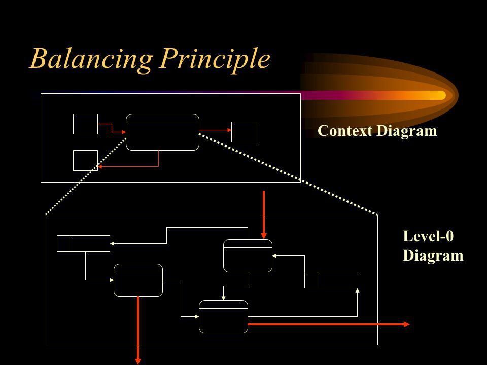 Balancing Principle Context Diagram Level-0 Diagram