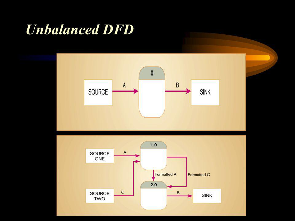 Unbalanced DFD