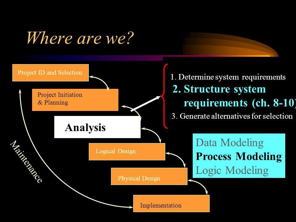 Where are we? Project ID and Selection Project Initiation & Planning Analysis Logical Design Physical Design Implementation Maintenance Data Modeling