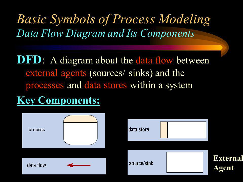 Three Major Types of Process Function Process - A function is a set of related activities of the business (e.g., Marketing, Production, etc.) Event Process - An event process is a logical unit of work that must be completed as a whole.