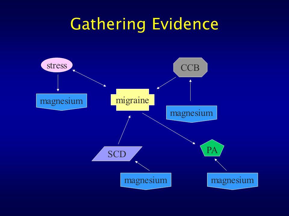 Gathering Evidence stress migraine CCB magnesium PA magnesium SCD magnesium