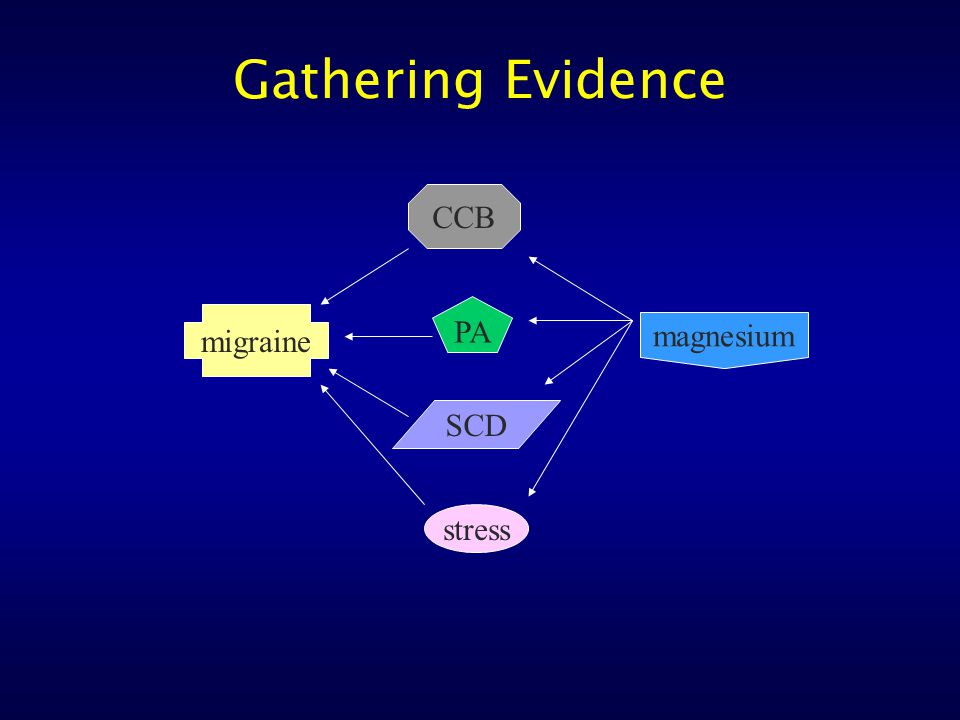 Gathering Evidence migraine magnesium stress CCB PA SCD