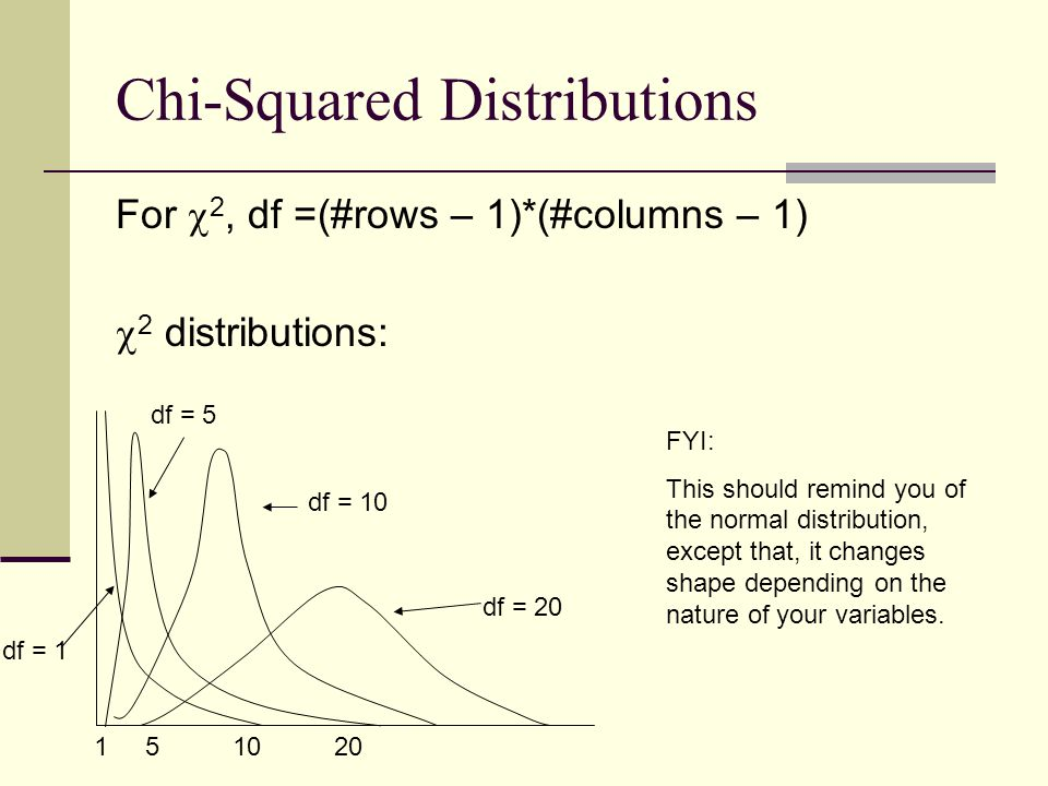 Chi-Squared Distributions For  2, df =(#rows – 1)*(#columns – 1)  2 distributions: df = 20 df = 10 df = 5 df = 1 1 5 10 20 FYI: This should remind y