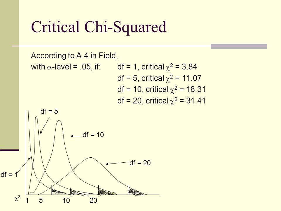 Critical Chi-Squared According to A.4 in Field, with  -level =.05, if: df = 1, critical  2 = 3.84 df = 5, critical  2 = 11.07 df = 10, critical  2