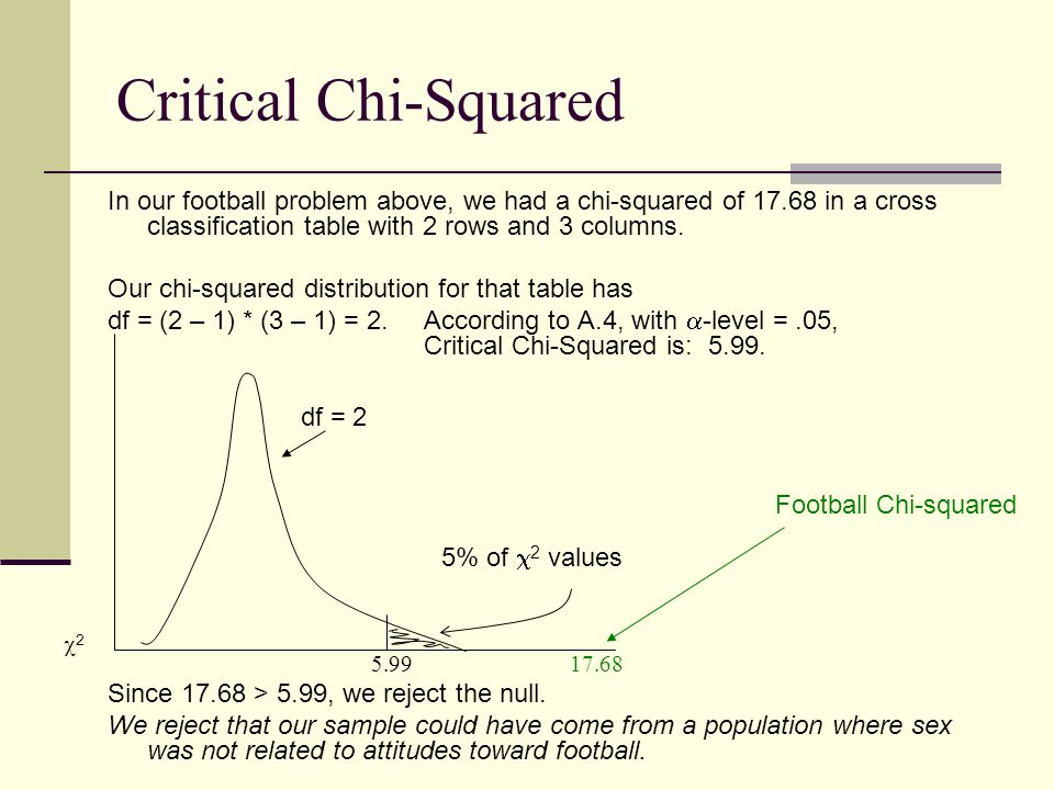 Critical Chi-Squared In our football problem above, we had a chi-squared of 17.68 in a cross classification table with 2 rows and 3 columns. Our chi-s