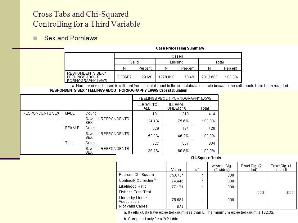Cross Tabs and Chi-Squared Controlling for a Third Variable Sex and Pornlaws