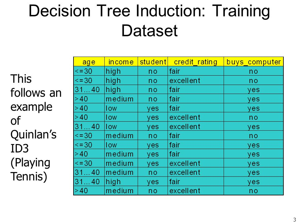 3 Decision Tree Induction: Training Dataset This follows an example of Quinlan's ID3 (Playing Tennis)