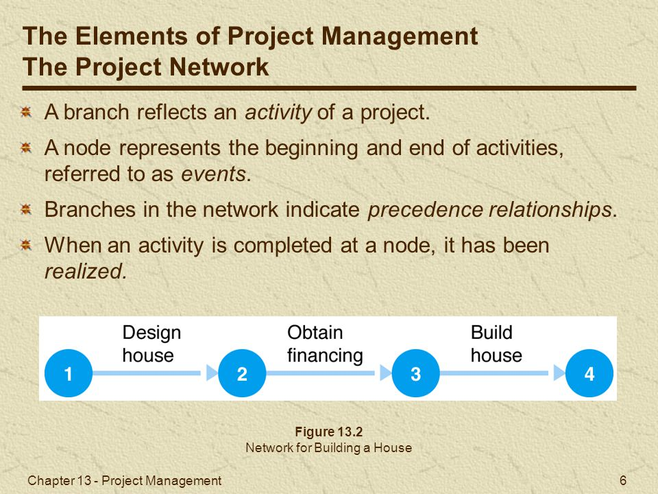 Chapter 13 - Project Management 7 Network aids in planning and scheduling.
