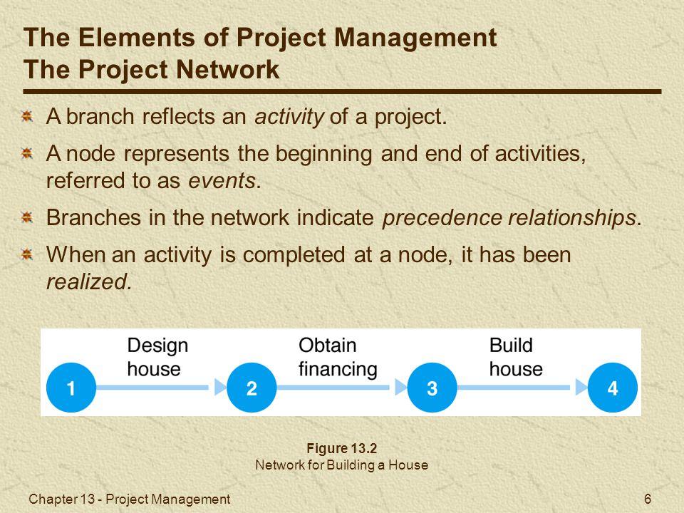 Chapter 13 - Project Management 37 Activity-on-Node Networks and Microsoft Project Microsoft Project (4 of 4) Exhibit 13.5