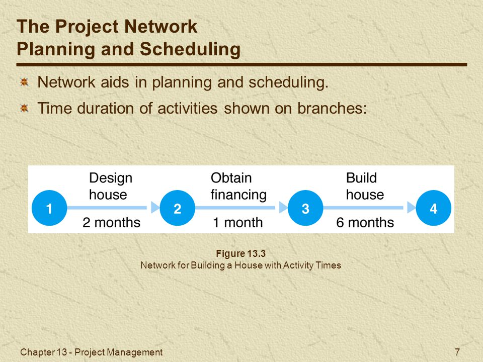 Chapter 13 - Project Management 8 Activities can occur at the same time (concurrently).