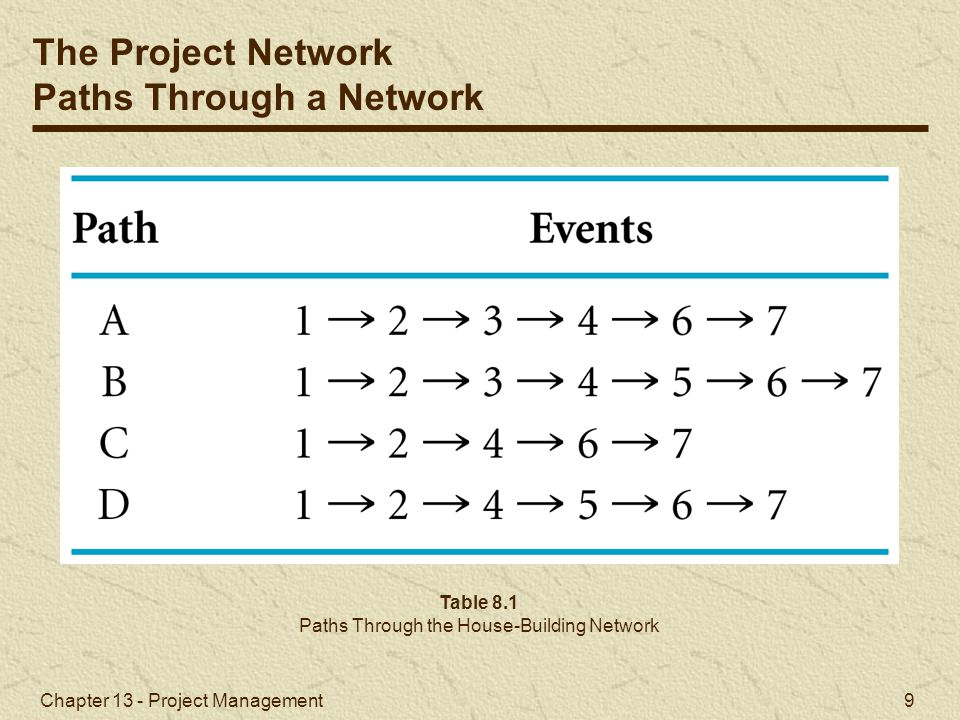 Chapter 13 - Project Management 10 The critical path is the longest path through the network; the minimum time the network can be completed.