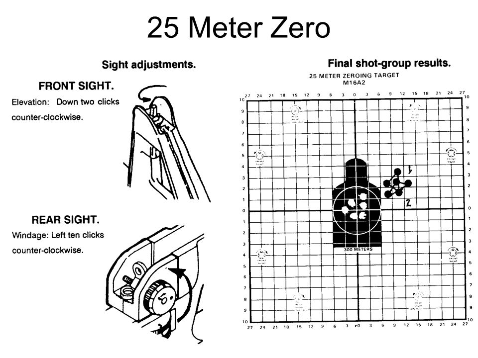 Zeroed By applying the four fundamentals and using shot group analysis, a shooter should have no problem achieving a good zero and moving on to becoming qualified with his rifle.