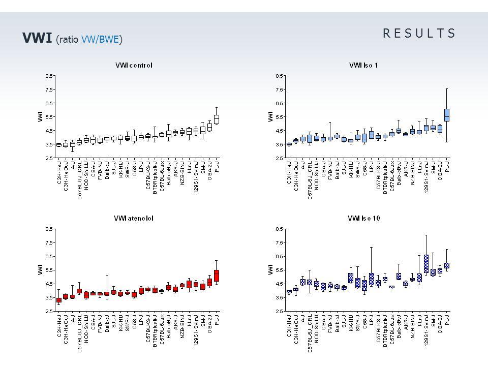 R E S U L T S VWI (ratio VW/BWE)