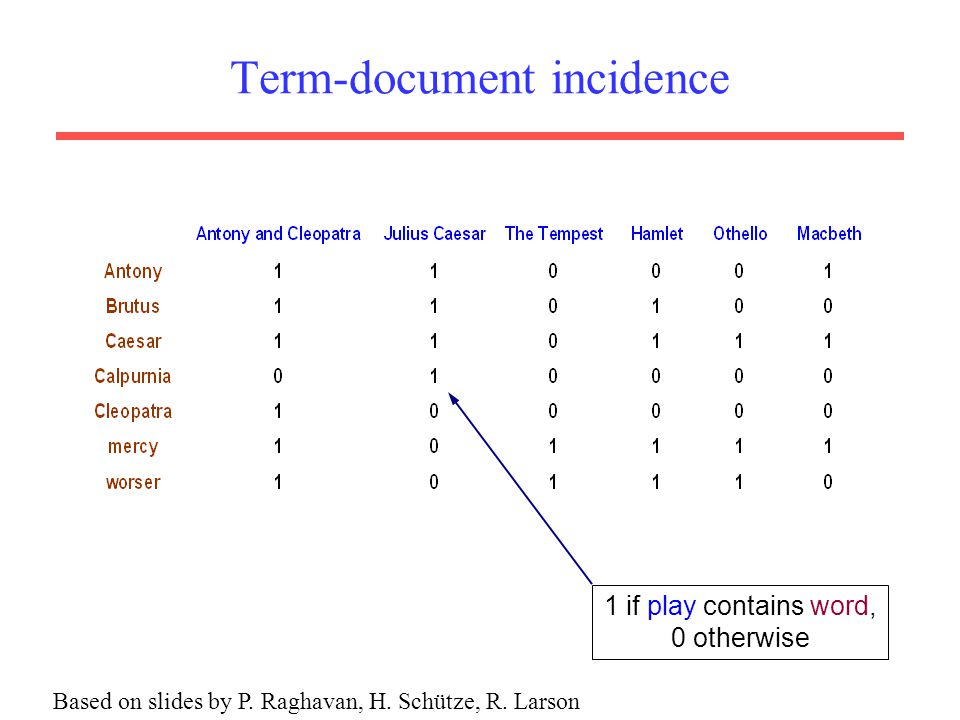 Term-document incidence 1 if play contains word, 0 otherwise Based on slides by P. Raghavan, H. Schütze, R. Larson
