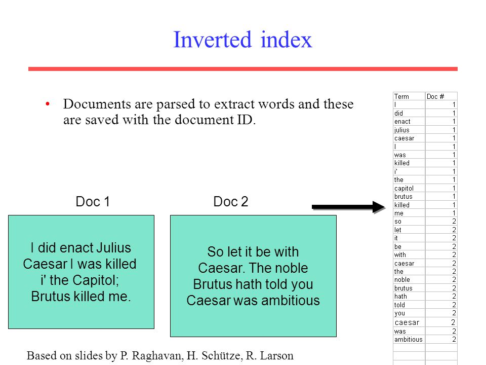 Documents are parsed to extract words and these are saved with the document ID.