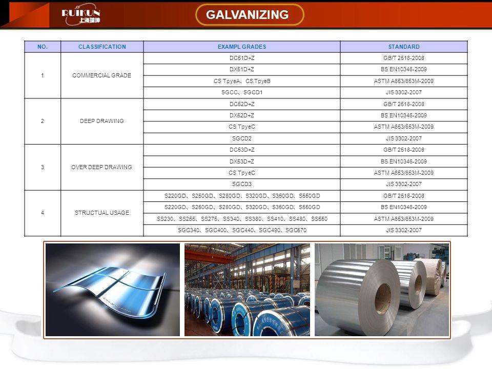 GALVANIZING NO.CLASSIFICATIONEXAMPL GRADESSTANDARD 1COMMERCIAL GRADE DC51D+ZGB/T 2518-2008 DX51D+ZBS EN10346-2009 CS TpyeA 、 CS TpyeB ASTM A653/653M-2